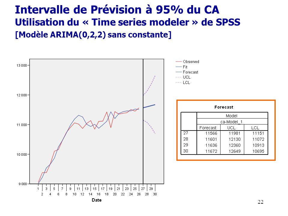 Intervalle de Prévision à 95% du CA Utilisation du « Time series modeler » de SPSS [Modèle ARIMA(0,2,2) sans constante]